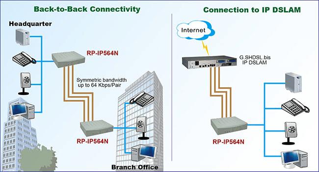Xdsl Router Rp Ip561n Rp Ip562n Rp Ip564n Repotec