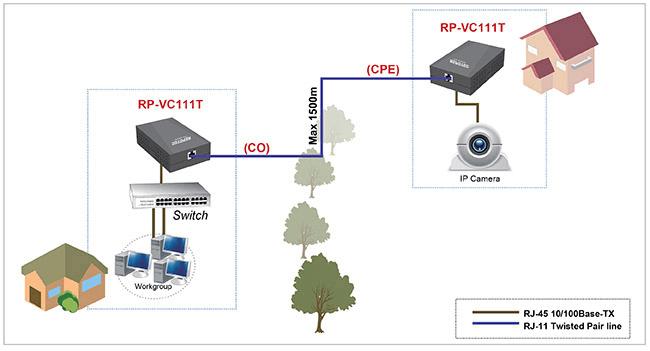 Ethernet over VDSL   RP-VC111T   REPOTEC